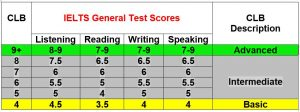 CLB Benchmarks