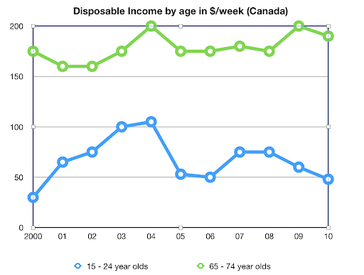 Disposable Income by Age