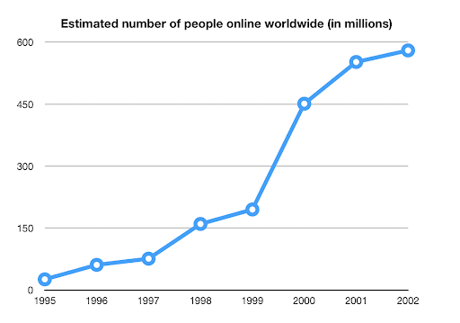 Estimated number of people online worldwide