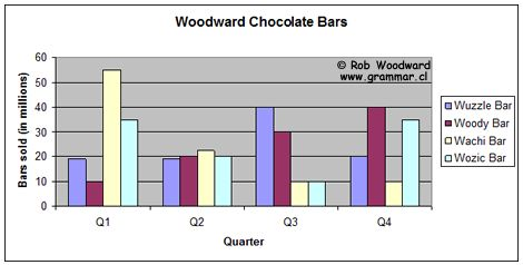 Woodward Chocolate Bars Graph